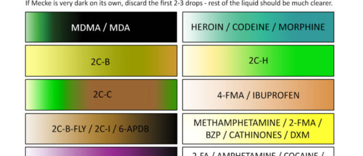 MDMA reagent test reactions color chart